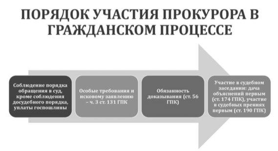 Порядок участия прокурора в гражданском процессе