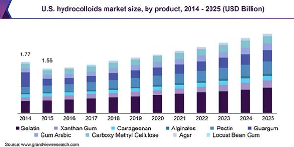 Мировой рынок гидроколлоидов 2014–2025 Источник: GrandViewResearch