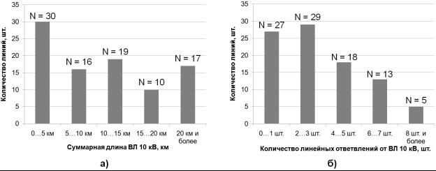 Диаграммы распределения ВЛ 10 кВ по суммарной длине линии (а) и по количеству линейных ответвлений от линии (б)