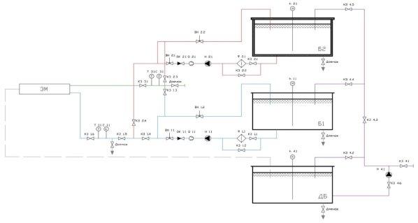 Гидравлическая схема экспериментального стенда: Б1 — «холодный» бак, Б2 — «горячий» бак, ДБ — дренажный бак, КЗ — клапан запорный, ОК — обратный клапан, ВН — вентиль, Ф — фильтр, Н — насос, h — уровнемер, Т — термопара, С — солемер, Q — расходомер, ЭМ — экспериментальная модель