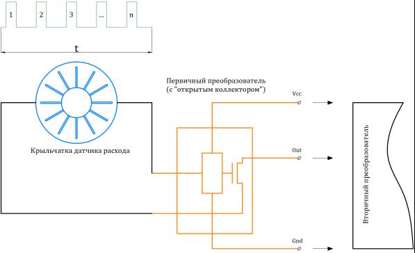 Схема работы расходомера по принципу счётчика импульсов