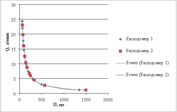 Калибровочные характеристики расходомеров