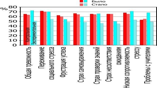 Результаты диагностики школьной тревожности (Филлипс) (первичная и повторная диагностики)