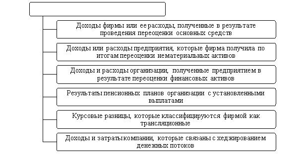 Доходы и расходы, включаемые в состав прочего совокупного дохода по МСФО [1]
