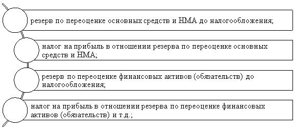 Счета, используемые в процессе отражения совокупного дохода организации