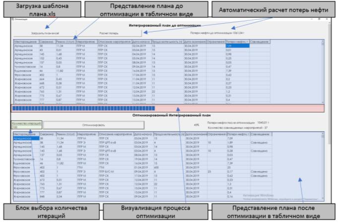 Процесс оптимизации интегрированного плана