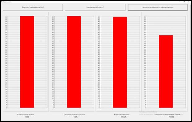 Модуль оценки эффективности интегрированного планирования