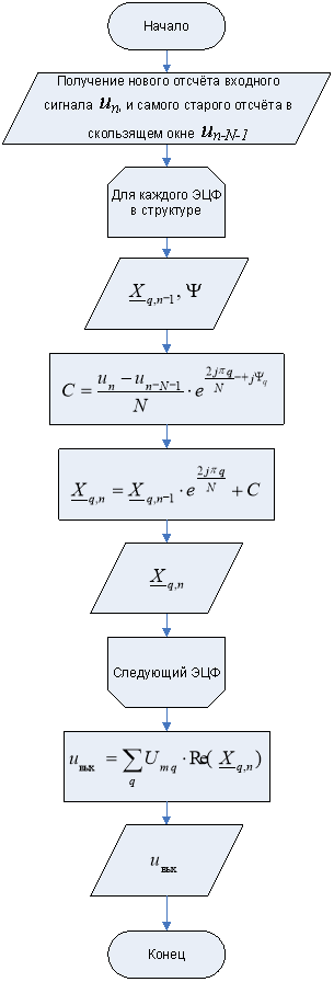 Алгоритм работы цифрового фазовращателя