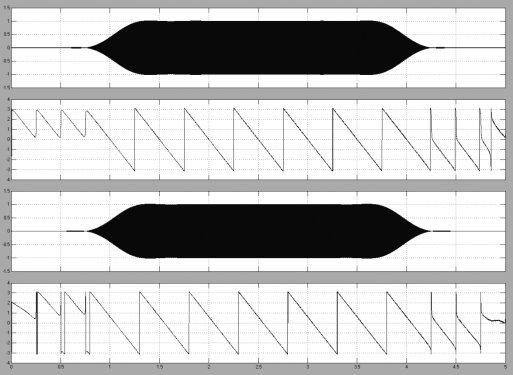 Результат работы модели, диаграммы: 1 — выходной сигнал ЦФ; 2 — смещение фазы; 3 — выходной сигнал ЦФ со смещённой ФЧХ; 4 — смещение его фазы