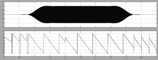 Результат работы модели, диаграмма: 1 — выходной сигнал ЦФ; 2 — смещение его фазы