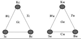 Треугольные графы создания (Gс) и модернизации (Gм) образцов ВВСТ