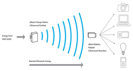 Пример работы ультразвукового способа передачи электроэнергии [2, с. 3]