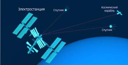 Пример работы лазерного метода передачи электроэнергии в космосе [4, c. 7]