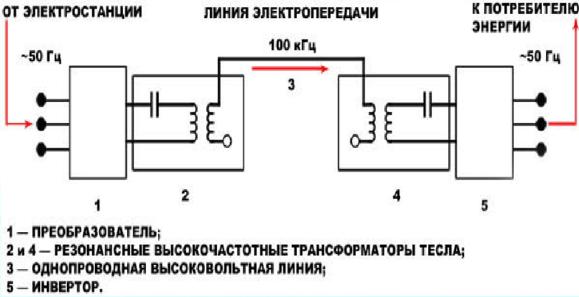 Схема передачи электричества с помощью электропроводимости земли [5, c.8].