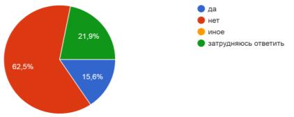 Опрос жителей о деятельности иностранных фирм на территории Удмуртской Республики