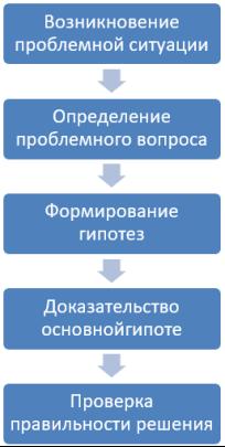 Этапы проблемного обучения