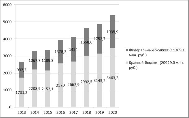 Объемы и источники финансирования Программы «Развитие с/х и регулирование рынков с/х продукции, сырья и продовольствия в Пермском крае на 2013–2020 годы»