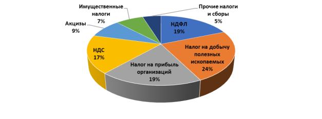 Структура консолидированного бюджета Российской Федерации по видам налогов, % [5]