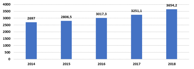 Динамика поступлений НДФЛ в консолидированный бюджет Российской Федерации, млрд руб. [5]