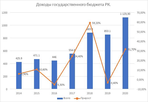 Доходы государственного бюджета Республики Казахстан