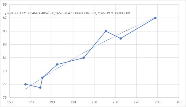 Зависимость внутреннего относительного КПД ЧВД и ЧНД
