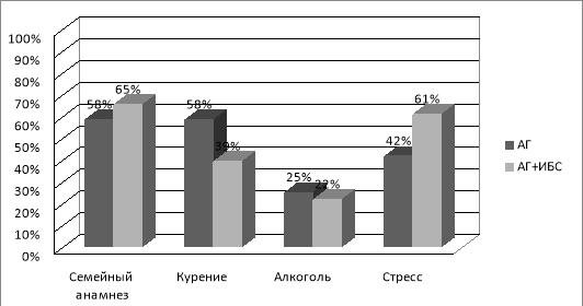 Наличие факторов риска у исследуемых пациентов