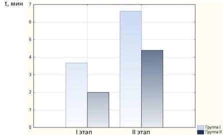 Временные характеристики пациентов I и II групп на I и II этапах исследования