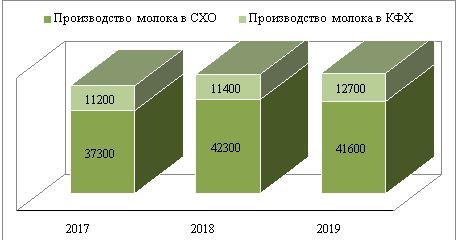 Динамика производства молока в Амурской области, тыс. т.