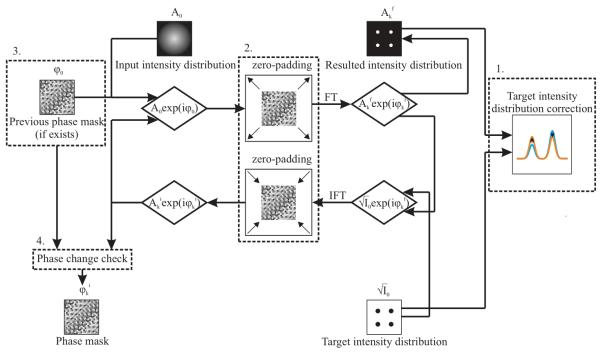Схематичное изображение алгоритма, предназначенного для генерации фазовых голограмм. В качестве основы был взят стандартный алгоритм Гершберга — Сакстона