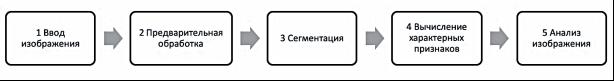 Общая технологическая схема систем автоматического распознавания дефектов сварных швов