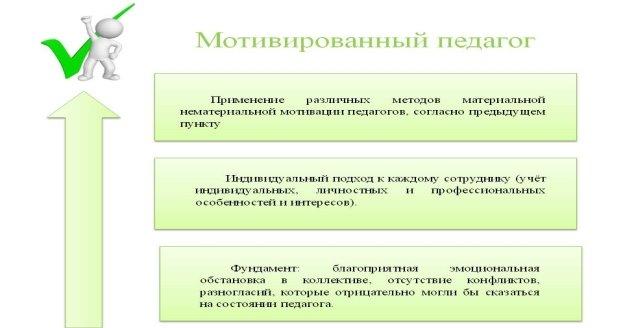Мотивационная модель педагога