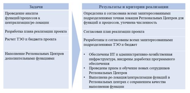 Задачи, результаты и критерии реализации проекта «Релокация операционных функций».