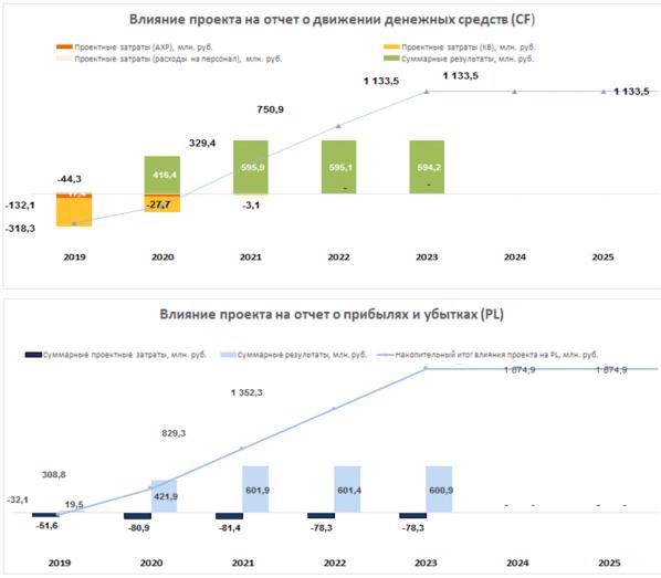 Экономические показатели влияния проекта «Релокация операционных функций».