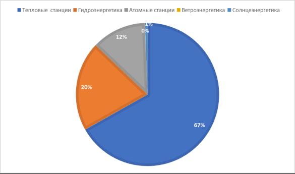Структура энергетики РФ