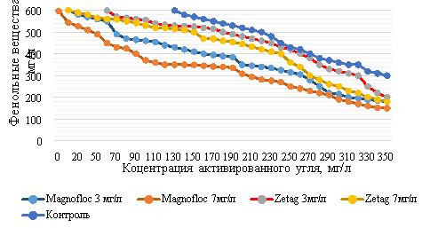Зависимость массовой концентрации фенольных веществ фруктовых виноматериалов от концентрации активированного угля Granucol BI