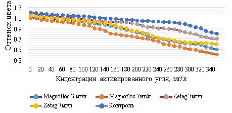 Зависимость оттенка цвета медового виноматериала от концентрации угля Granucol BI