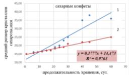 Рост кристаллов сахарозы в конфетах разного химического состава в процессе хранения: конфеты традиционные, 2-конфеты с ПША