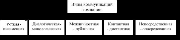 Виды коммуникаций компании [1, 5, 9]