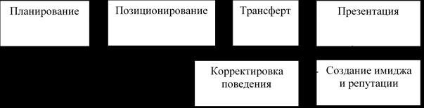 Основные составляющие управления коммуникациями в условиях неопределённости [2, 8]