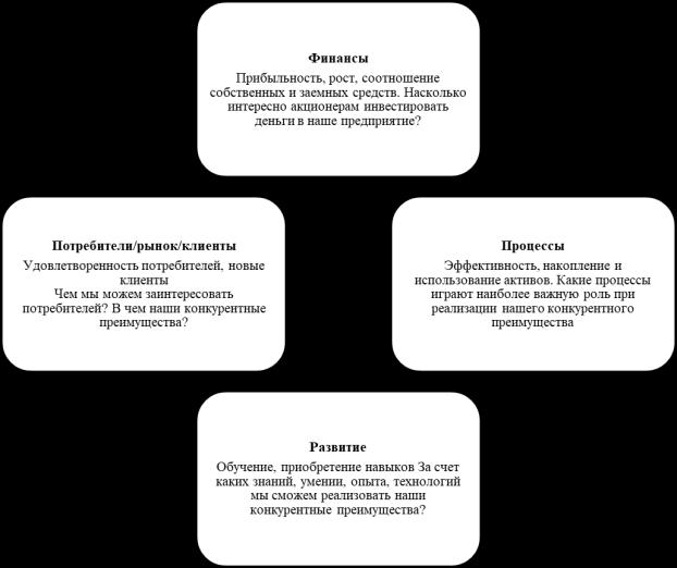 Упрощенная модель сбалансированной системы показателей