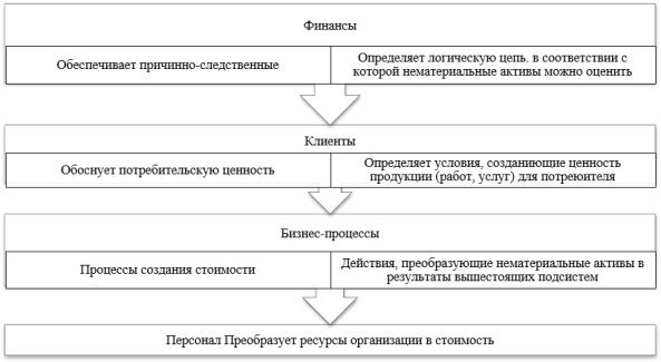 Уровни от низшего к высшему с точки зрения стратегии по подсистемам организации