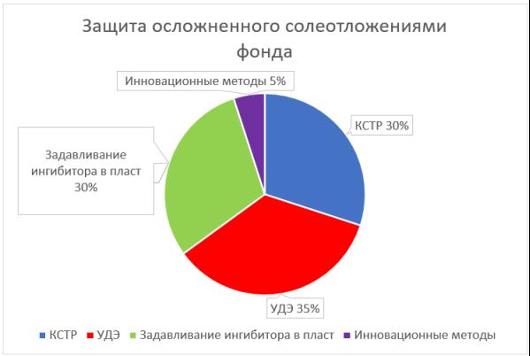 Процентное соотношение методов защиты осложненного солеотложением фонда добывающих скважин Омбинского месторождения