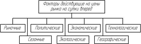 Описание: C:\Documents and Settings\1\Рабочий стол\факторы.jpg