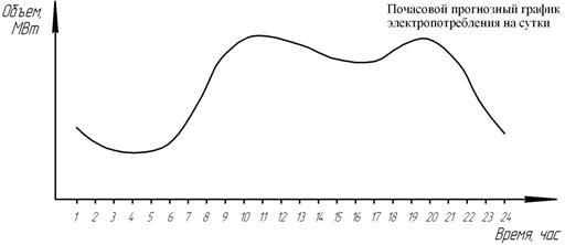 Описание: C:\Documents and Settings\1\Рабочий стол\Пример прогнозного графика.jpg