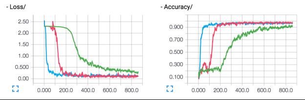 Визуализация на примере графика ошибок и точности [2]