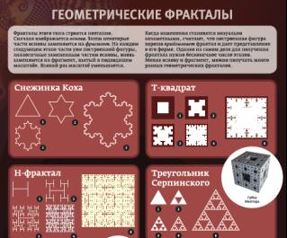 Примеры геометрических фракталов [3]