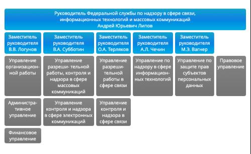 Организационная структура Роскомнадзора [2]