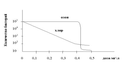Количество бактерий в воде в зависимости от дозы О3 [4 с.113]