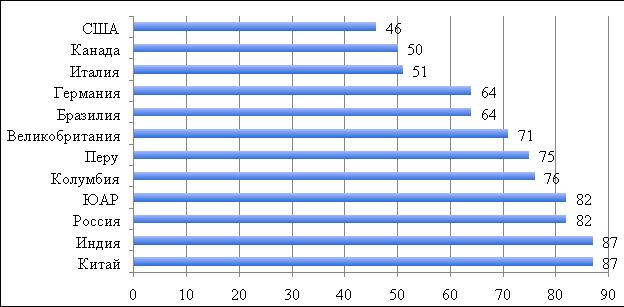 Уровень проникновения финтех-услуг в экономику различных стран в 2019 году, %. [4]