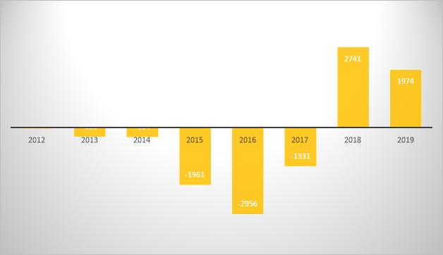Динамика профицита/дефицита государственного бюджета РФ в период 2012–2019 годов, в млрд рублей [2].